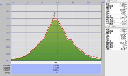 立山0910標高グラフ