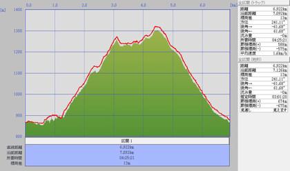 1006取立山標高グラフ