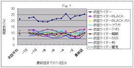 視聴率Fig.1