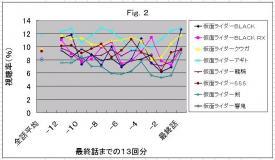 視聴率Fig.2