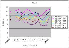 視聴率Fig.3