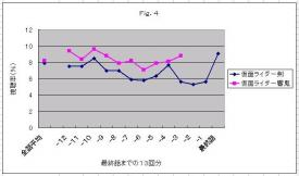 視聴率Fig.4
