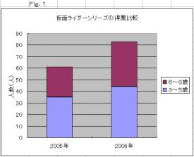 仮面ライダーシリーズの得票比較