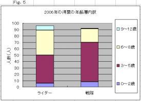 2006年の得票の年齢層内訳