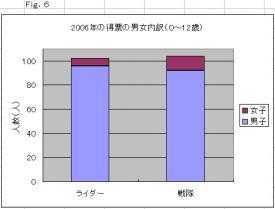 2006年の得票の男女内訳