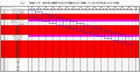 仮面ライダー放送休止期間を自分が何歳のときに体験しているかの早見表(2007年版)