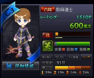 H23 12.11 雀龍門リーグ1位率39%