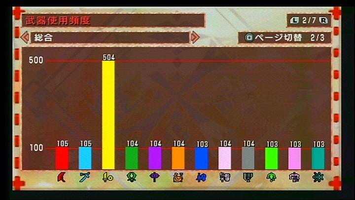 2011.2.25 使用回数