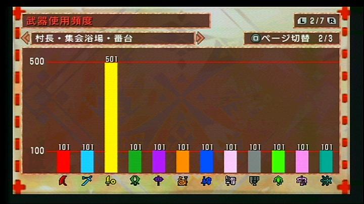2011.2.25 使用回数2