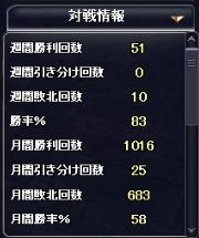 1000勝達成