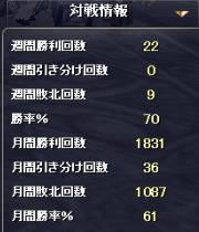 不動の61%