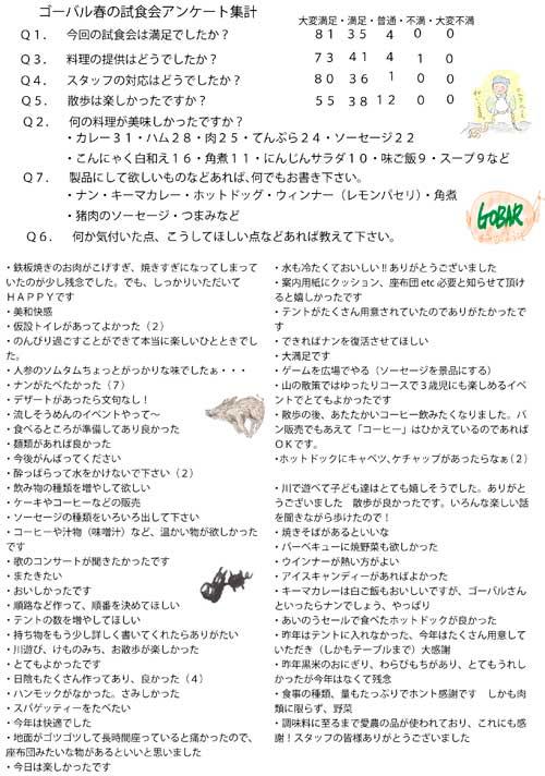 09春の試食会アンケート