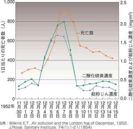 二酸化硫黄濃度および総粉塵濃度(mg_m3)