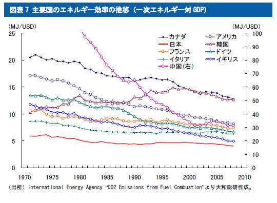 主要国のエネルギー効率の推移(一次エネルギー対GDP)