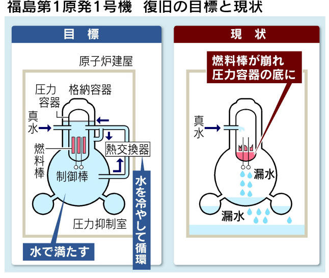 福島第1原発1号機復旧の目標と現状