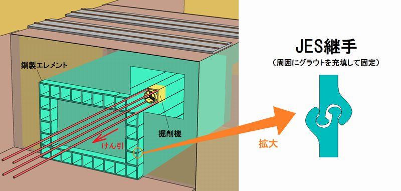HEP&JES工法のイメージ