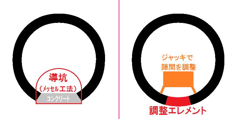 提案された2種類のトンネル閉合方法