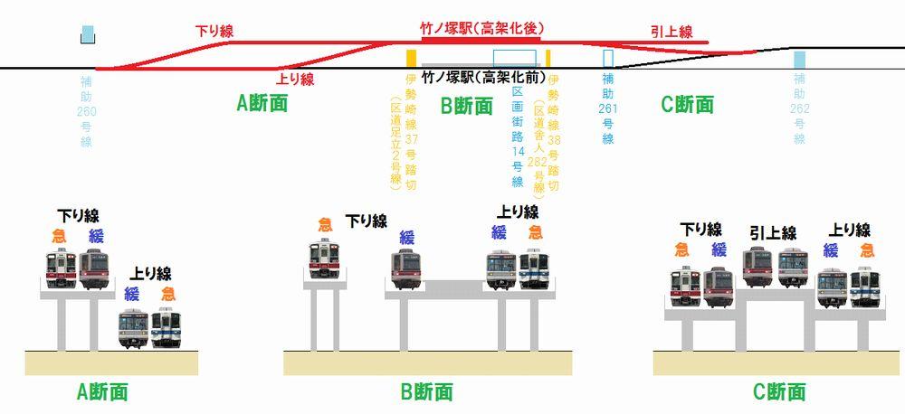 高架化後の竹ノ塚駅の構造