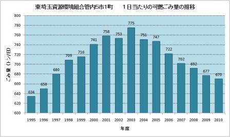 20110702 署名よびかけ用グラフ