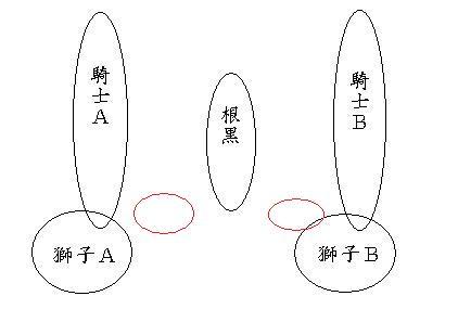 ネクロの間(簡略図)理想メルプロ配置図