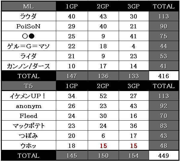 ML vs T5