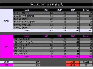 2011.11.20. OMT vs #8364;W