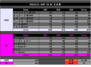 2011.12.23. OMT vs SL