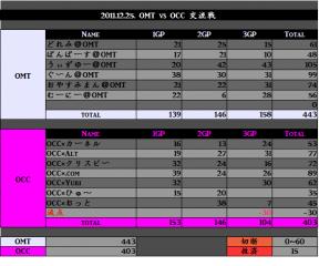 2011.12.25. OMT vs OCC