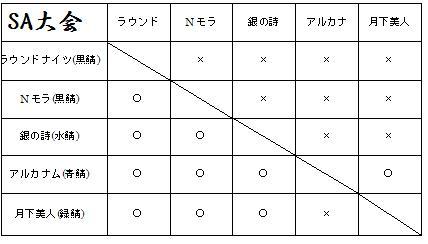 SA大会 戦績表.jpg