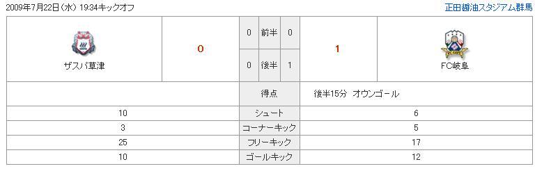 ザスパ草津対FC岐阜戦 試合結果