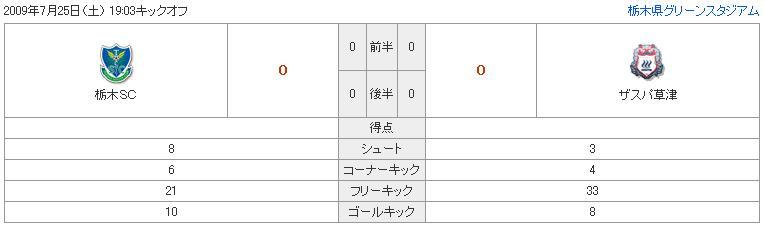 栃木SC対ザスパ草津戦