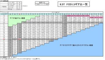 ケツカキ6.5Tギア比