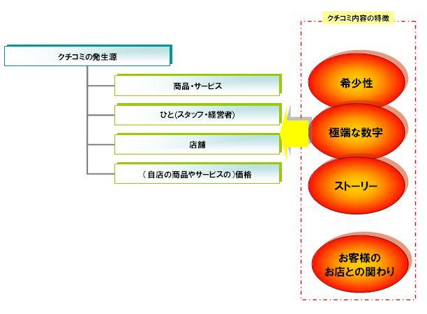 クチコミ図2