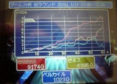 ベルカイル戦、結果分析グラフ