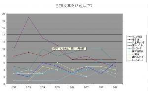 100219_日別投票数(5位以下)