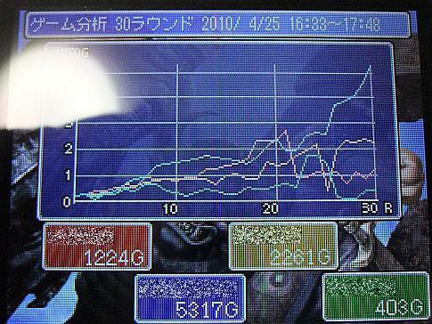100425-01_ゴザ対戦結果グラフ