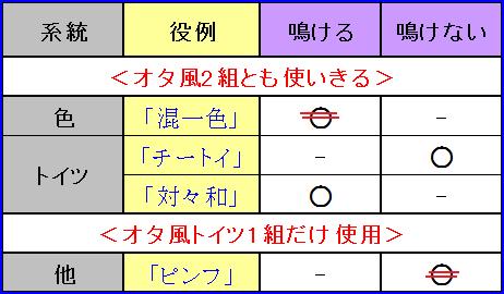 オタ風2組一覧2★★★