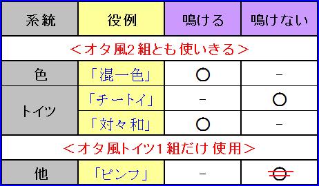 オタ風2組一覧3