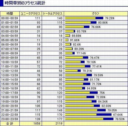 2005年03月21日時間帯別のアクセス統計
