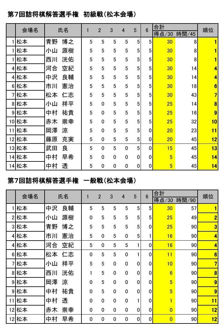 2010年松本会場結果訂正版