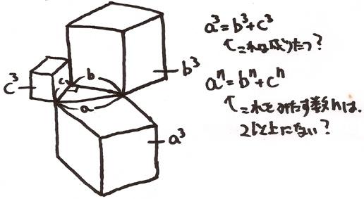 フェルマーの最終定理の図