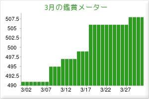 2012.03観賞メーター