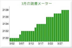 2012.03読書メーター