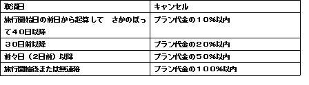 キャンセル料表