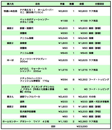 おいくら2009-4-1