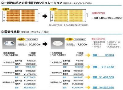 既存ダウンライト100台をLED化した時の電気料金の比較図