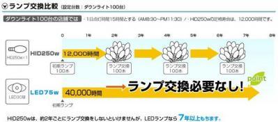 LEDランプは交換寿命が40,000時間(平均7年以上)ですので、その間の交換コストは必要ありません。