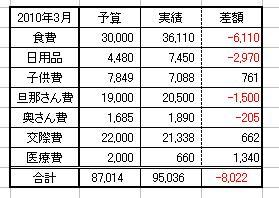 2010・3 生活費集計
