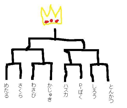 トナメ表Aブロック