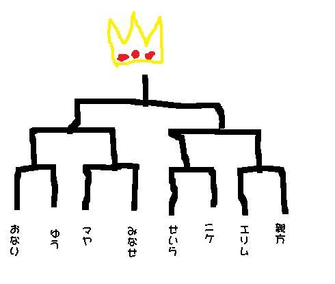 トナメ表Bブロック